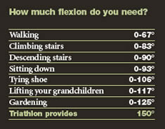 how much flexion